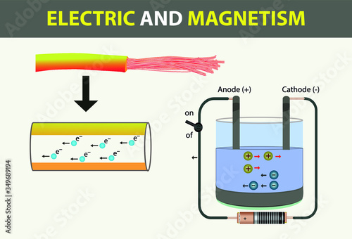 physics - electricity and magnetism Wallpaper Mural
