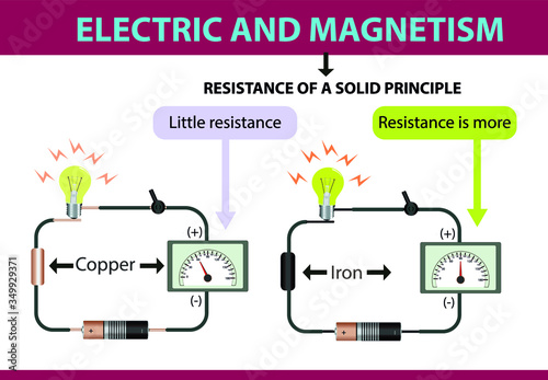 electricity and magnetism Wallpaper Mural
