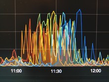 Close-up Of Time Series Graph ...