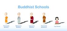 Buddhist Schools, Theravada, Mahayana,Vajrayana