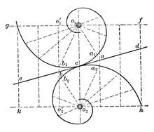 Rolling Of Logarithmic Spirals, Vintage Illustration.