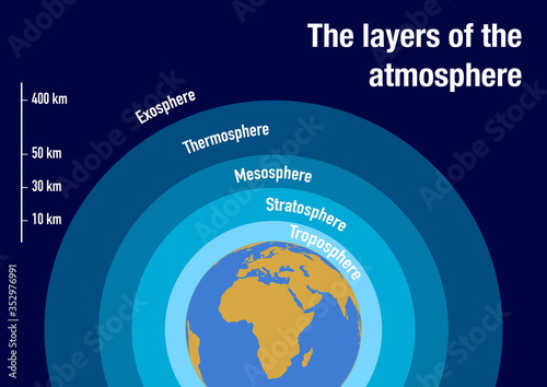 Illustration of the layers of the atmosphere with scale Wallpaper Mural