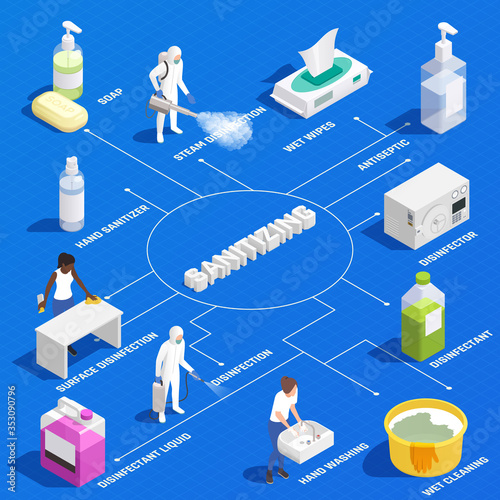 Obraz Sanitizing Isometric Flowchart - fototapety do salonu
