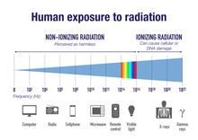 Human Exposure To Radiation On The Electromagnetic Spectrum