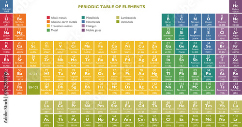 Fotografering Periodic table of the Elements - Chemistry, in vector format