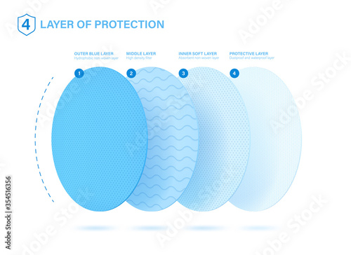 Obraz 4 protective layers. Good example of what a medical mask, napkins, disposable anti-epidemic suit consists. Standard 3 ply material for mask with protect filter layer with Antimicrobial and antiviral. - fototapety do salonu