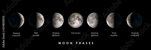 Photo Moon phases with text, panoramic composite image