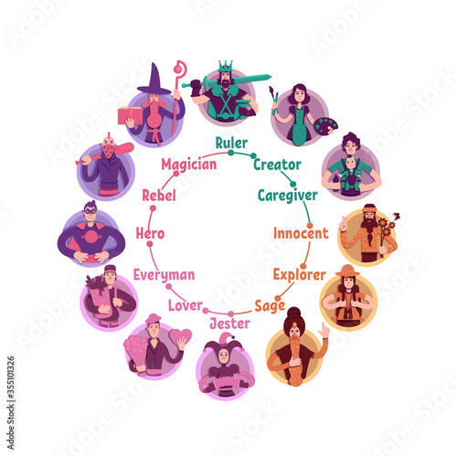 Photo Personality psychological archetypes wheel flat concept vector illustration