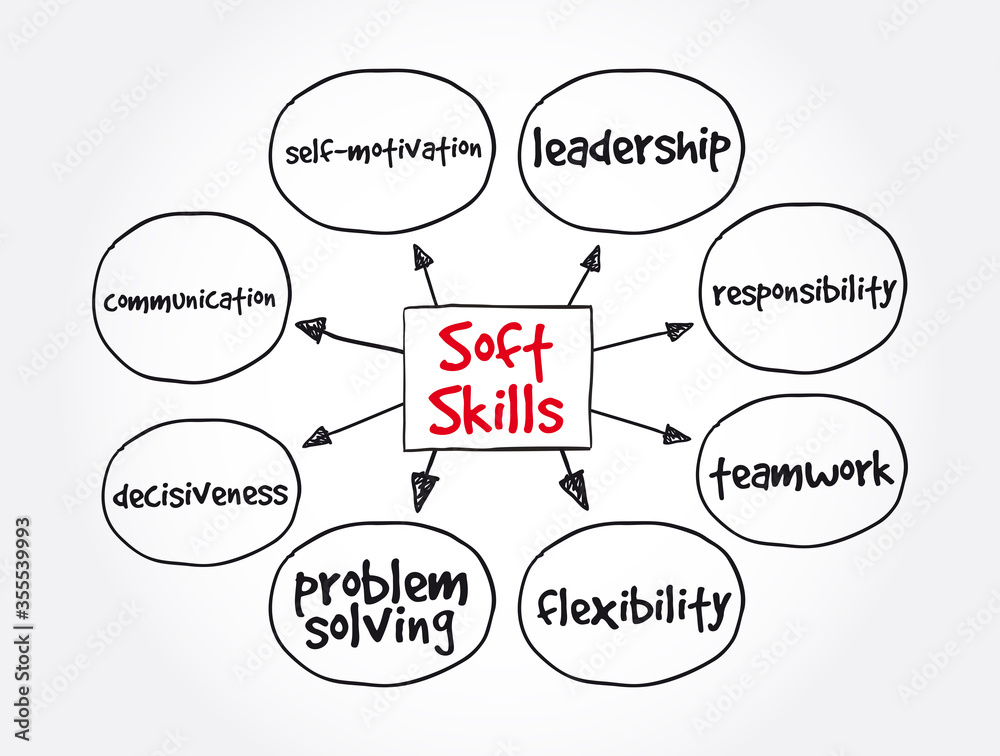 Fototapeta Soft Skills mind map, concept for presentations and reports