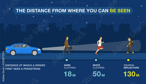 Fényképezés The distance from where the pedestrian can be seen at night infographic