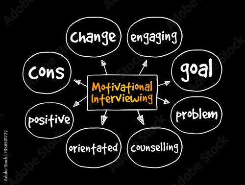Photo Motivational Interviewing mind map, concept for presentations and reports