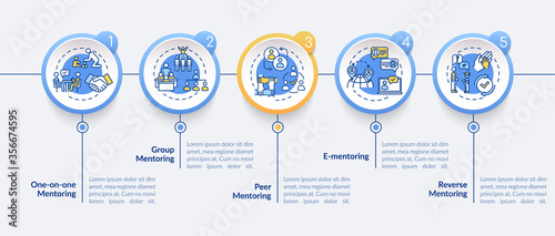 Fototapeta Mentorship system vector infographic template. Education guidance presentation design elements. Data visualization with 5 steps. Process timeline chart. Workflow layout with linear icons obraz