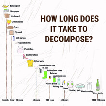 Decomposition Rates For Marine Debris. How Long Does It Take To Decompose? Marine, Ocean, Coastal Pollution. Waste Infographic. Global Environmental Problems. Hand Drawn Vector Illustration.