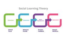 Social Learning Theory Bandura...
