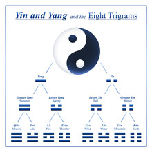 Yin Yang Combinations For Development And Composition Of The Eight Trigrams Of I Ching With Chinese Names And Meanings - Table Of Symbols From Bagua Of I Ching.