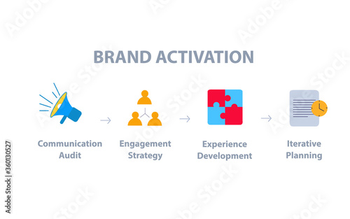 Brand activation communication audit engagement strategy experience development iterative planning infographic flat style Canvas Print