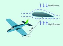 Airplane Wing Cross Section. Subject Of Physics Lesson Low Pressure. Daniel Bernoulli Principle.  Open Air Pressure. Atmospheric Pressure. Lifting Force
