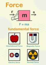 Fundamental Force