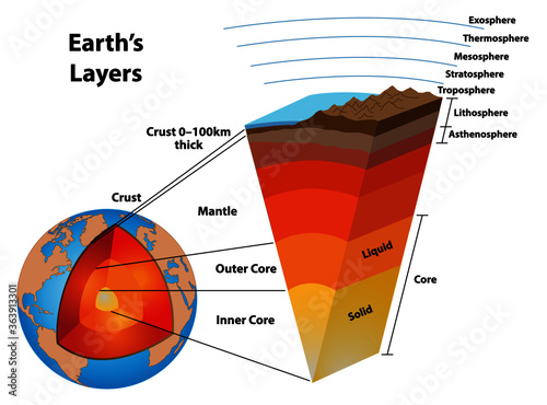 Layers of the earth, showing the earth's core and other structures Slika na platnu