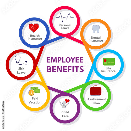 Fototapeta Employee benefits personal leave insurance life insurance a retirement plan child care paid vacation sick leave health insurance in diagram with color flat style. obraz