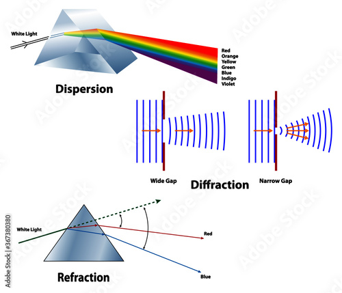 Dispersion, Diffraction, and Refraction compared Canvas Print