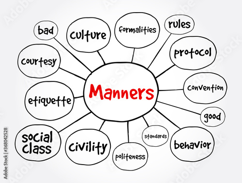 Fotografie, Obraz Manners mind map, concept for presentations and reports