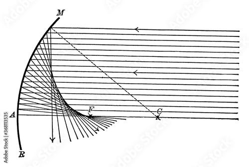 Valokuva Spherical Aberration of a Concave Mirror, vintage illustration.