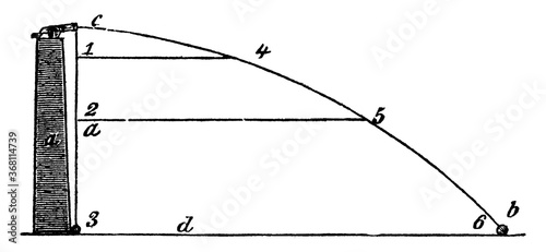 Canvas-taulu Projectile Motion of a Cannonball, vintage illustration.