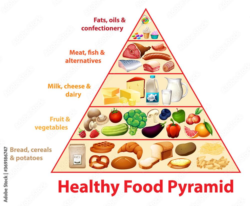 Fototapeta Healthy food pyramid chart