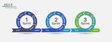 Agile Lifecycle Development.