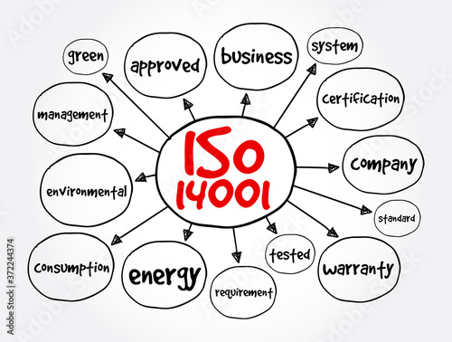 Leinwand Poster ISO 14001- environmental management system standard mind map, concept for presen