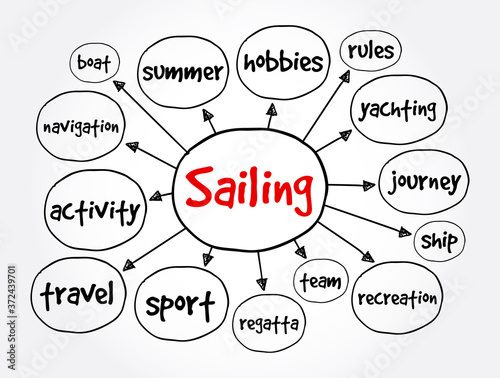 Sailing mind map, sport concept for presentations and reports Wallpaper Mural