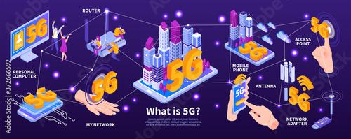 Obraz na plátne Isometric 5G Internet Infographics