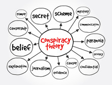Conspiracy Theory Mind Map, Co...