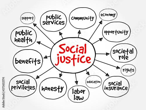 Fotografia, Obraz Social justice mind map, concept for presentations and reports