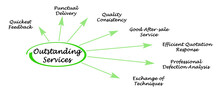 Six Characteristics Of Outstanding Services