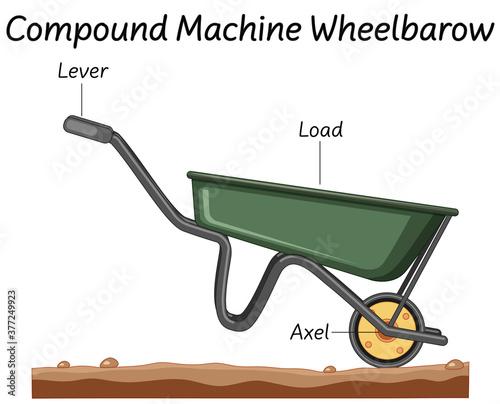 Fényképezés Science compound machine wheelbarrow diagram