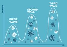 Three Wave Of Coronavirus Pand...
