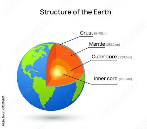 Fotografie, Obraz Earth core structure crust vector illustration