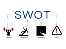 Banner Of SWOT Analysis. Strengths. Weaknesses. Threats And Opportunities Of Company. Vector.