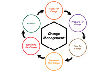 Diagram Of Change Management W...