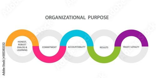 Photo Organizational purpose diagram infographic honest robust dialog learning commitm