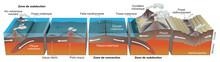 La Tectonique Des Plaques - Le...