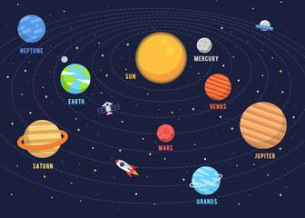 Dizajn solarnog sustava. Ilustracije vektorska grafika Sunčevog sustava u stilu crtanog filma ravnog dizajna. svemirska djeca.