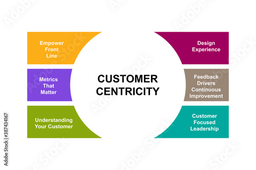 Photo Diagram of Customer Centricity with keywords. EPS 10