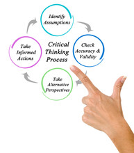 Components Of Critical Thinking Processes