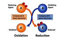 Science Diagram Of Oxidation And Reduction In Loss And Gain Of Electrons In Compounds. Showing Reducing Agent And Oxidizing Agent.