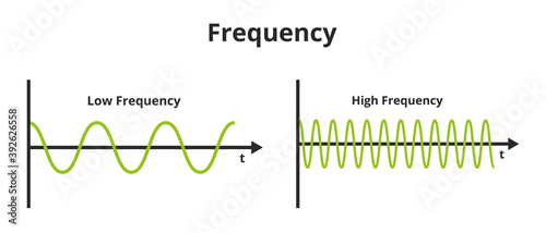 Fotografia Vector scientific or educational illustration of frequency isolated on a white background