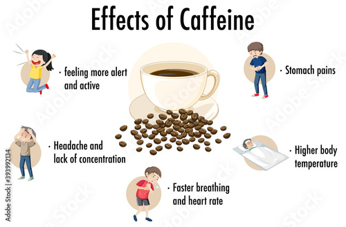 Leinwand Poster Effects of caffeine information infographic