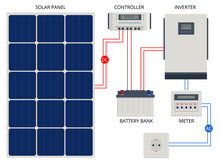 Solar Panel Cell System With Hybrid Inverter, Controller, Battery Bank And Meter Designed. Renewable Energy Sources. Backup Power Energy Storage System.